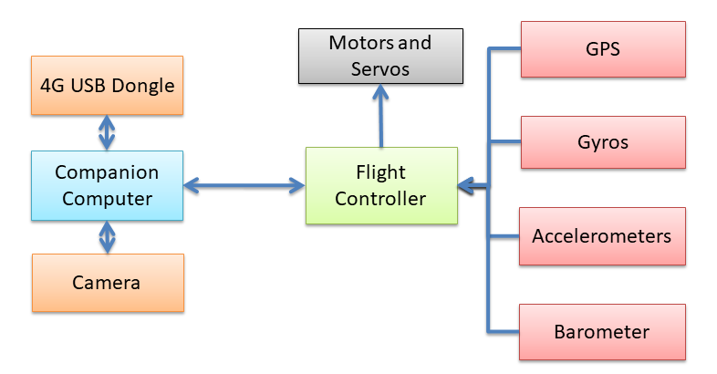 Layout of a flight Controller and companion computer